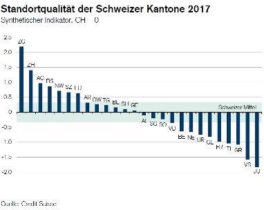 Statistik Credit Suisse 2017